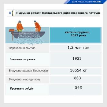 За 9 місяців роботи Полтавський рибоохоронний патруль вилучив 47 км незаконних сіток