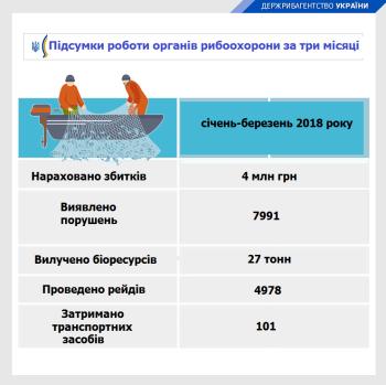 За три місяці рибоохоронної роботи було виявлено порушення зі збитками в 4 млн грн, – Держрибагентство