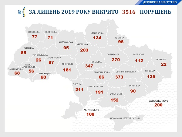 У липні зафіксовано порушень на понад 4,2 млн грн збитків, - Ярослав Бєлов