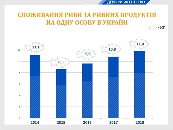 В Україні на 9% збільшилося споживання риби та рибних продуктів