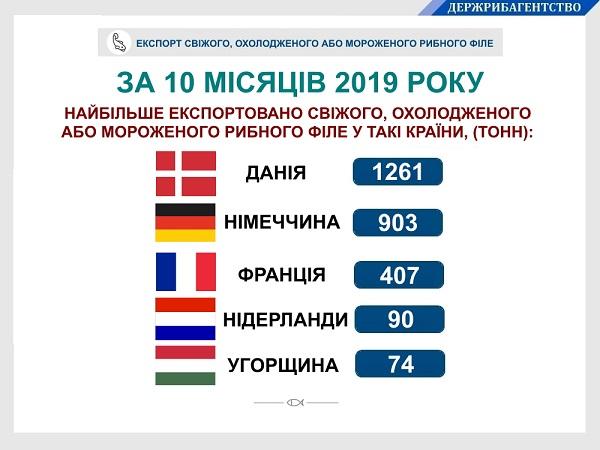 Грошові надходження від експорту українського свіжого, охолодженого або мороженого рибного філе збільшилися на 25%