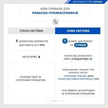 В 2016-17 рр.  в Україні запрацює європейська система  регулювання промислового рибальства