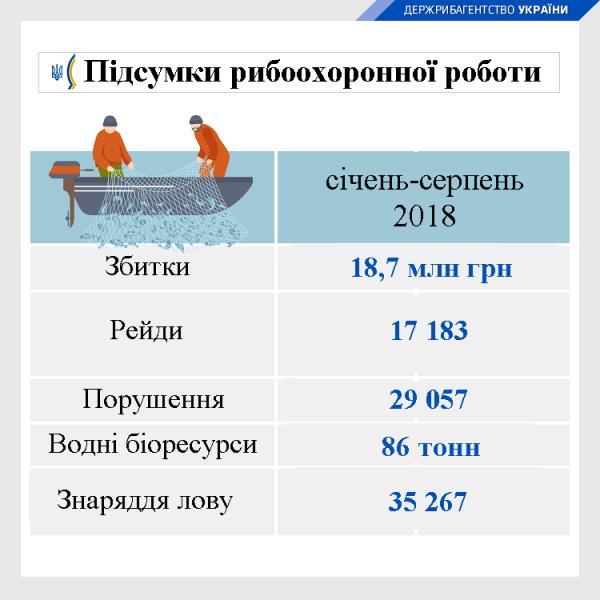 Від початку року зафіксовано порушень на 18,7 млн грн, - Держрибагентство