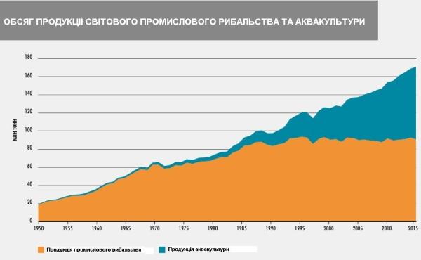 47% світового рибного виробництва припадає на аквакультуру
