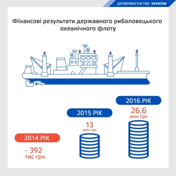 Державний океанічний риболовецький флот приніс до державного бюджету 26,6 млн грн, - Голова Держрибагентства Ярема Ковалів