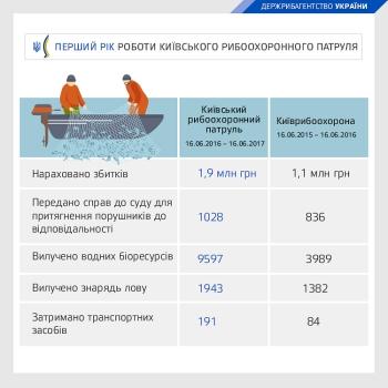 Київському рибоохоронному патрулю виповнився 1 рік: 1743 рейди та викриті порушення на 1,9 млн грн