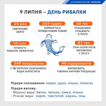 Держрибагентство вітає українців з Днем рибалки!
