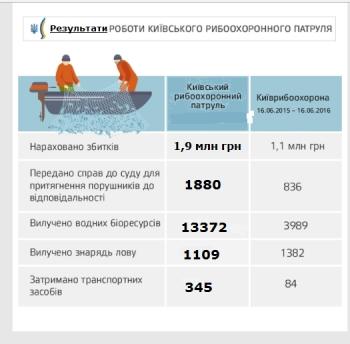 У 2017 році Київський рибоохоронний патруль зафіксував порушень зі збитками на 2 млн грн